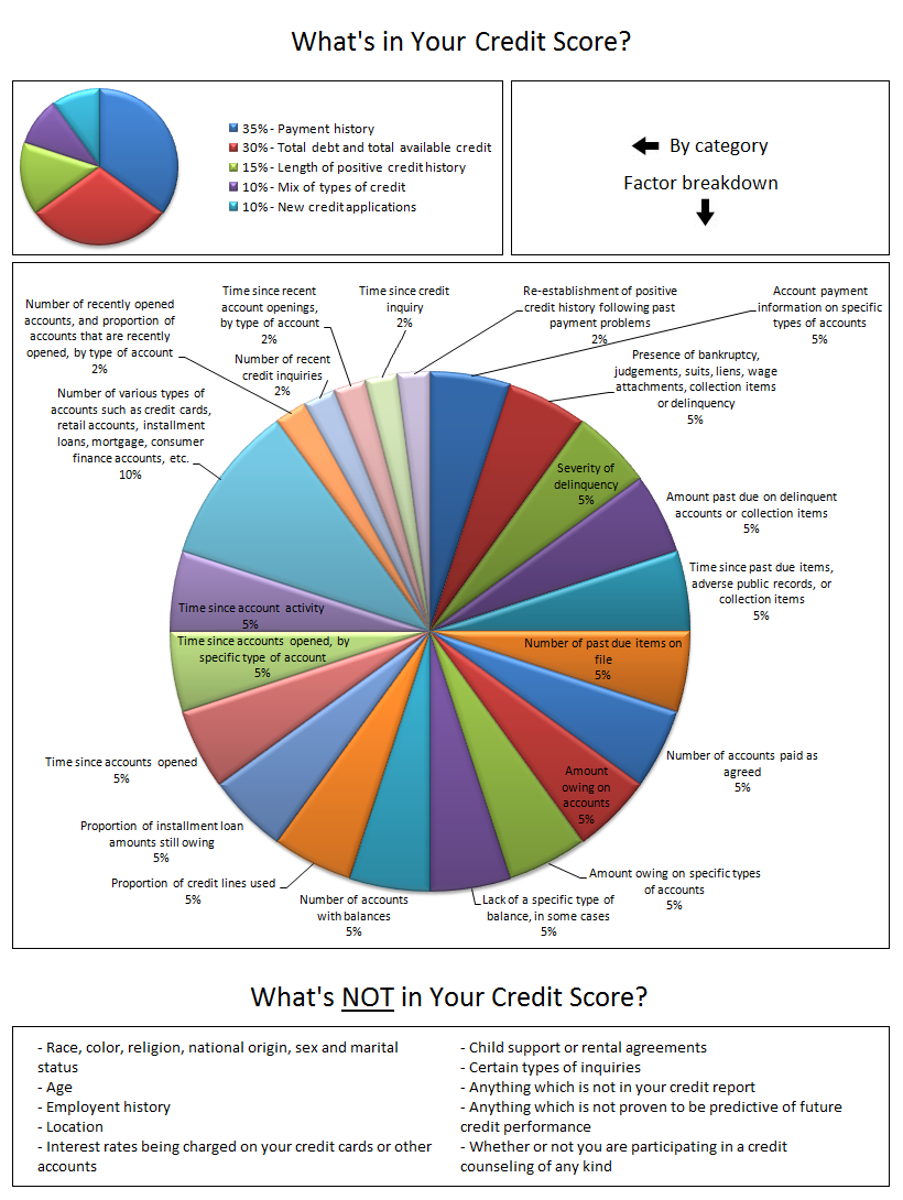 how is your credit score calculated creditrepair org